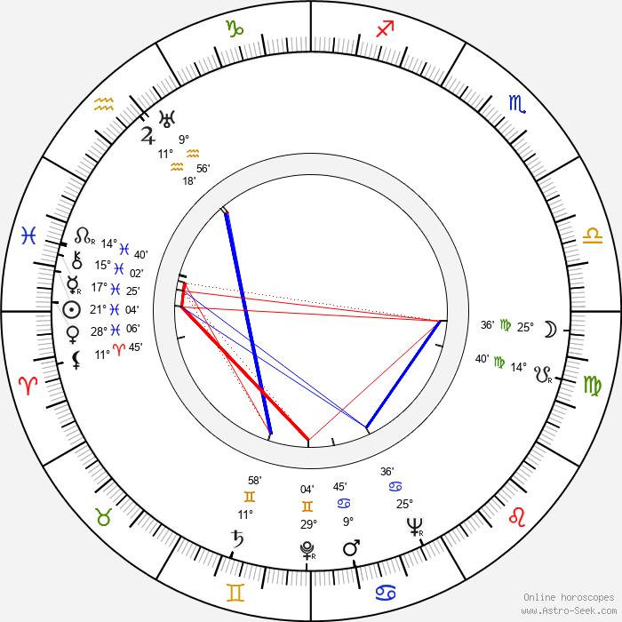 Jan Kapr - Birth horoscope chart