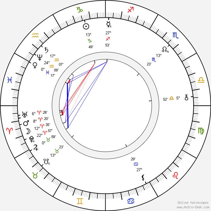 Jan Karafiát - Birth horoscope chart