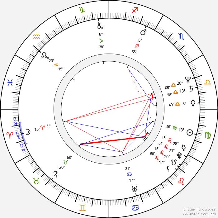 Jan Kašpar - Birth horoscope chart