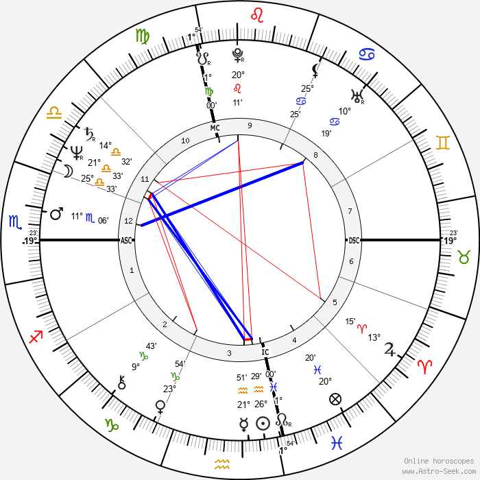 Jan Kerouac - Birth horoscope chart