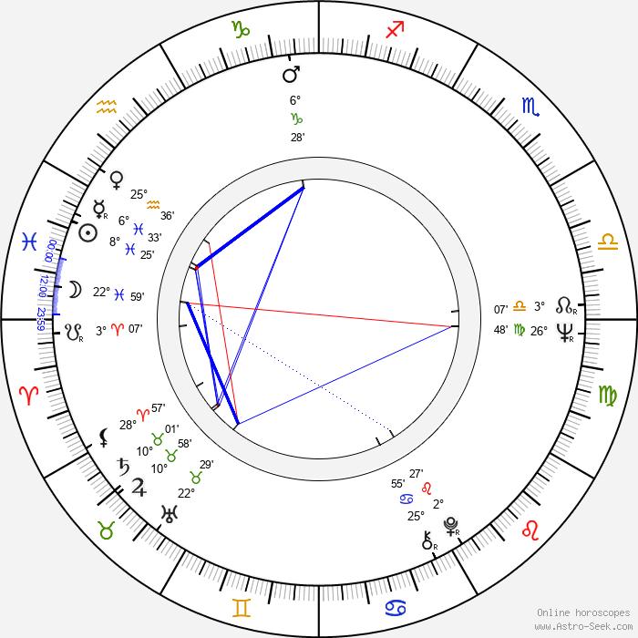 Jan Klapáč - Birth horoscope chart