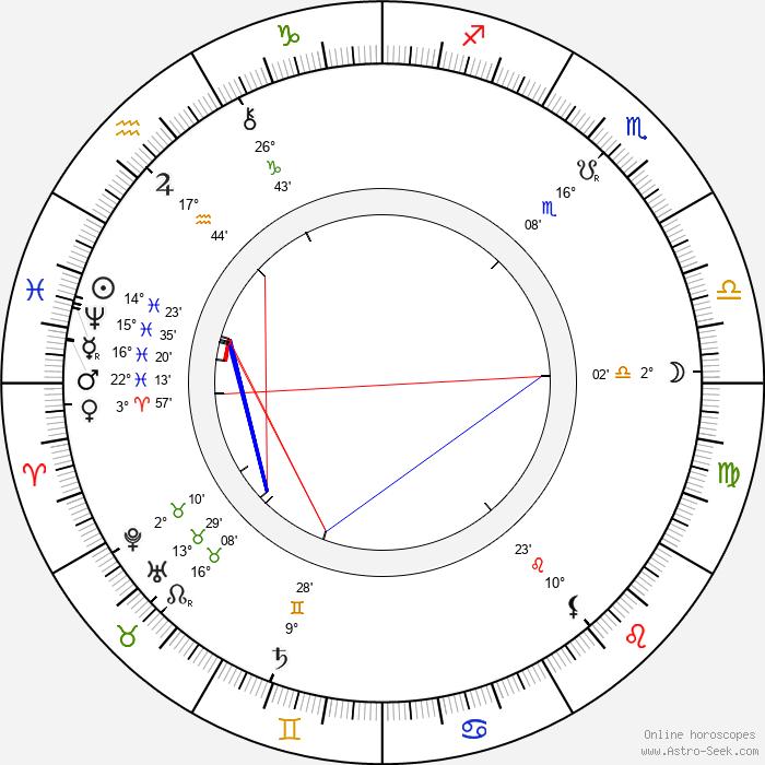 Jan Klecanda - Birth horoscope chart
