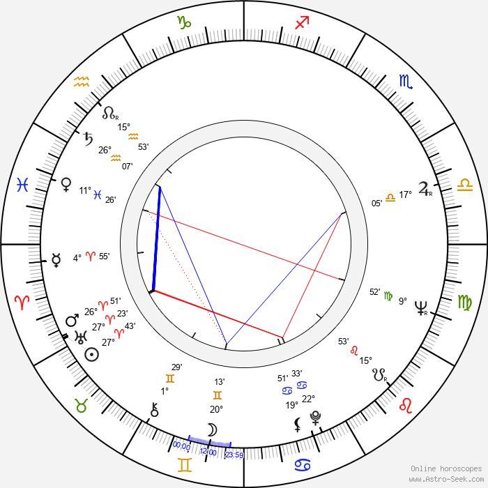 Jan Klusák - Birth horoscope chart