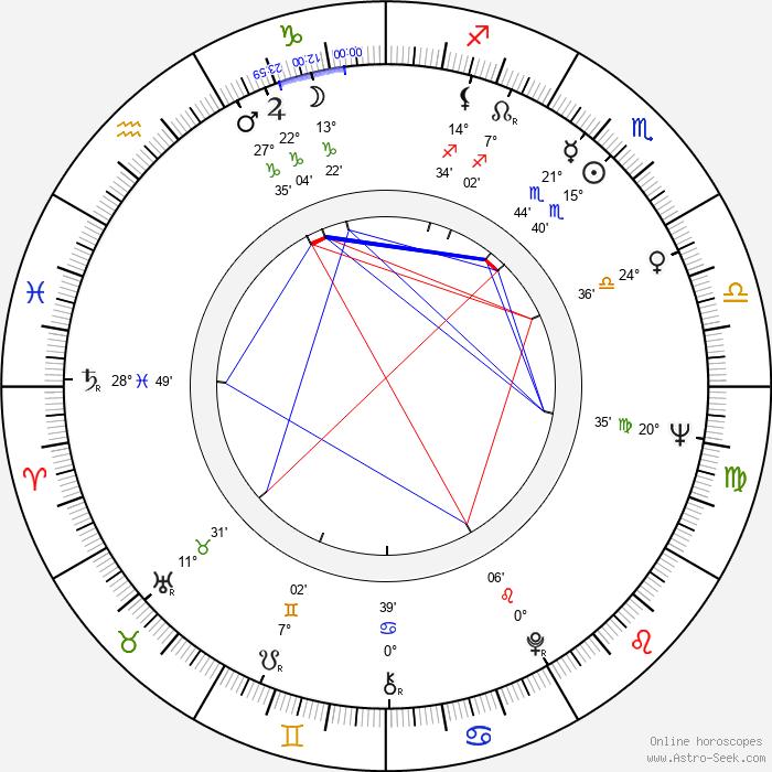 Jan Kociniak - Birth horoscope chart