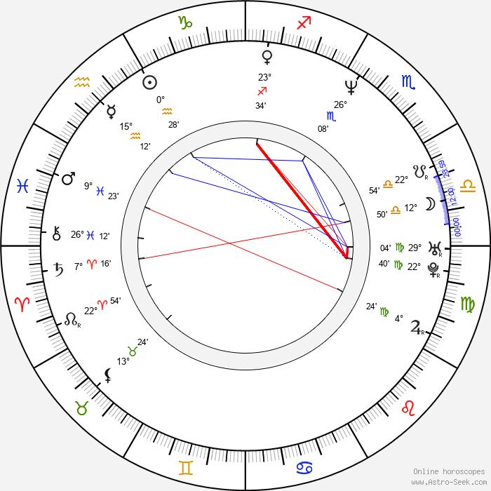 Jan Kolařík - Birth horoscope chart