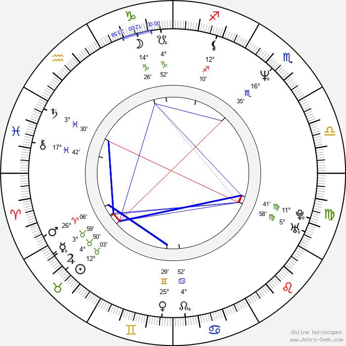 Jan Kounen - Birth horoscope chart