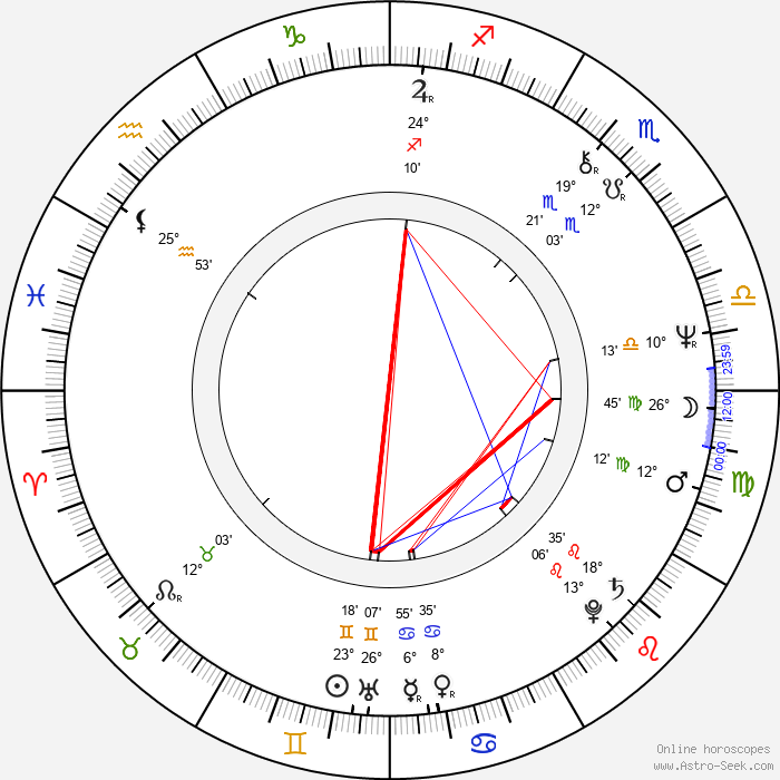 Ján Kožuch - Birth horoscope chart