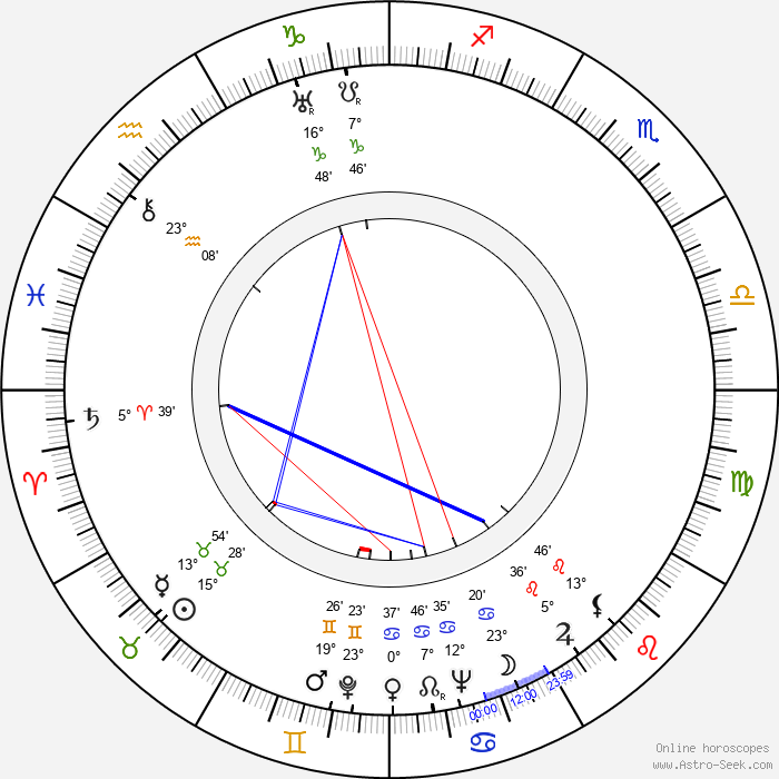Jan Kreczmar - Birth horoscope chart