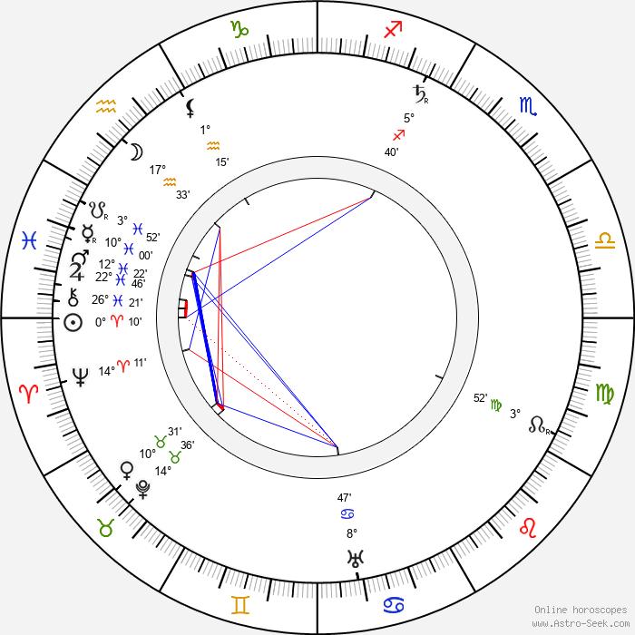 Jan Kříženecký - Birth horoscope chart