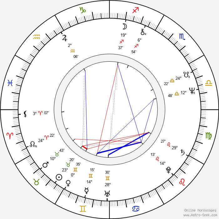 Jan Křtitel Sýkora - Birth horoscope chart