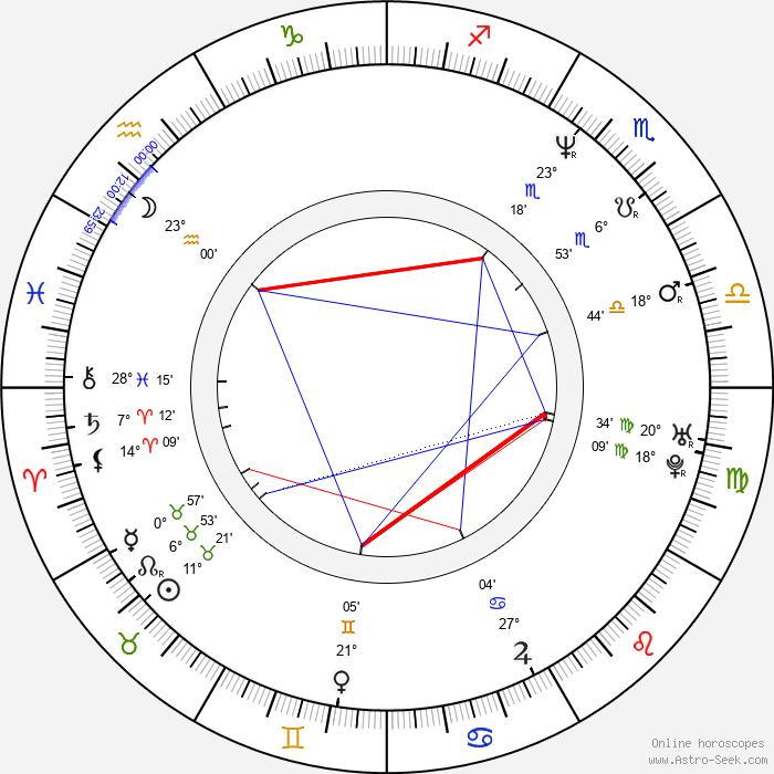 Jan Kubata - Birth horoscope chart