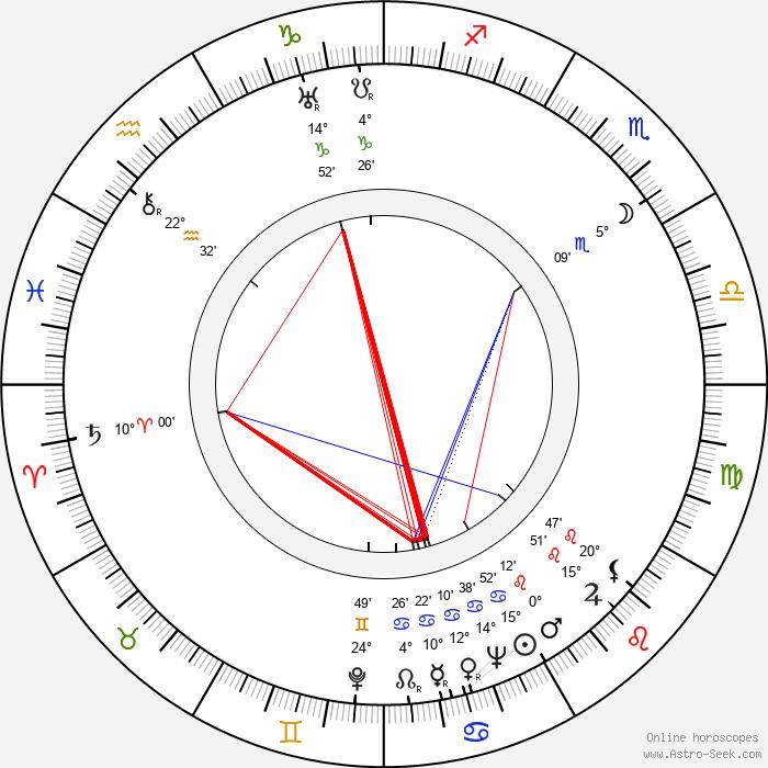 Jan Kučera - Birth horoscope chart