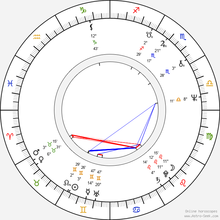 Jan Kulczycki - Birth horoscope chart