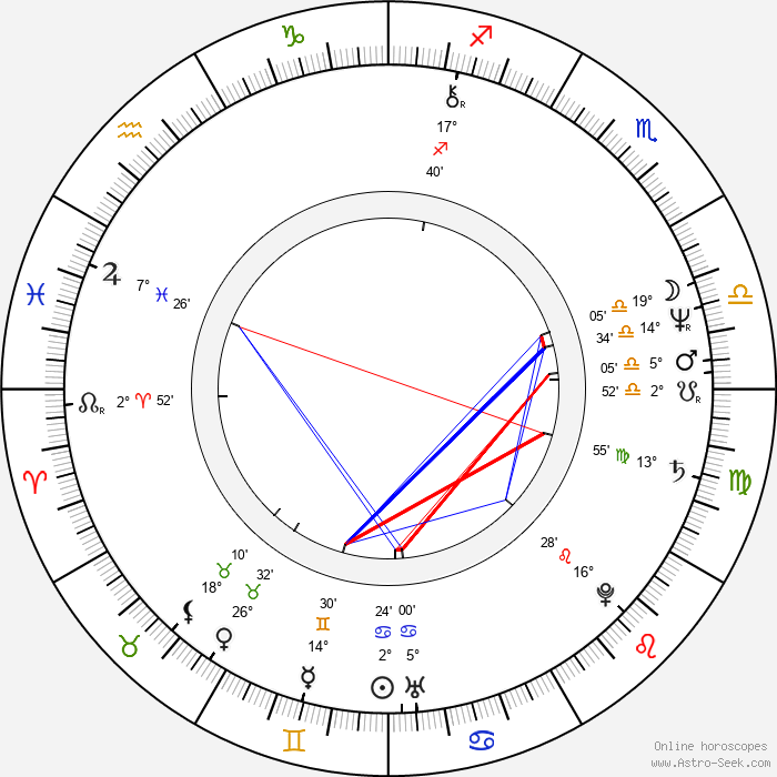 Jan Kulczyk - Birth horoscope chart
