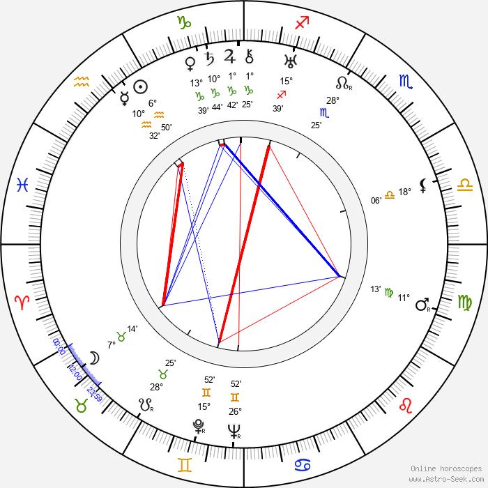 Jan Kurnakowicz - Birth horoscope chart