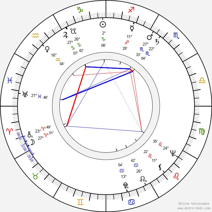 Ján Lacko - Birth horoscope chart
