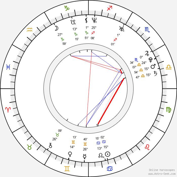 Jan Laštůvka - Birth horoscope chart