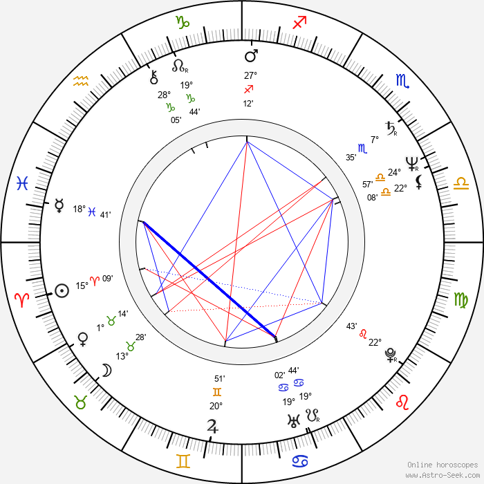Jan Látka - Birth horoscope chart