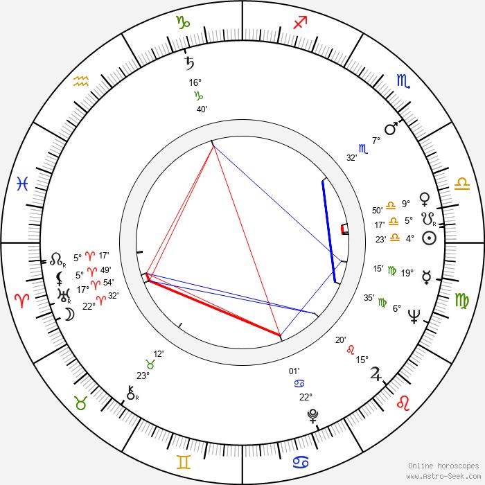 Jan Libíček - Birth horoscope chart