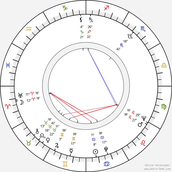 Jan Lomnicki - Birth horoscope chart