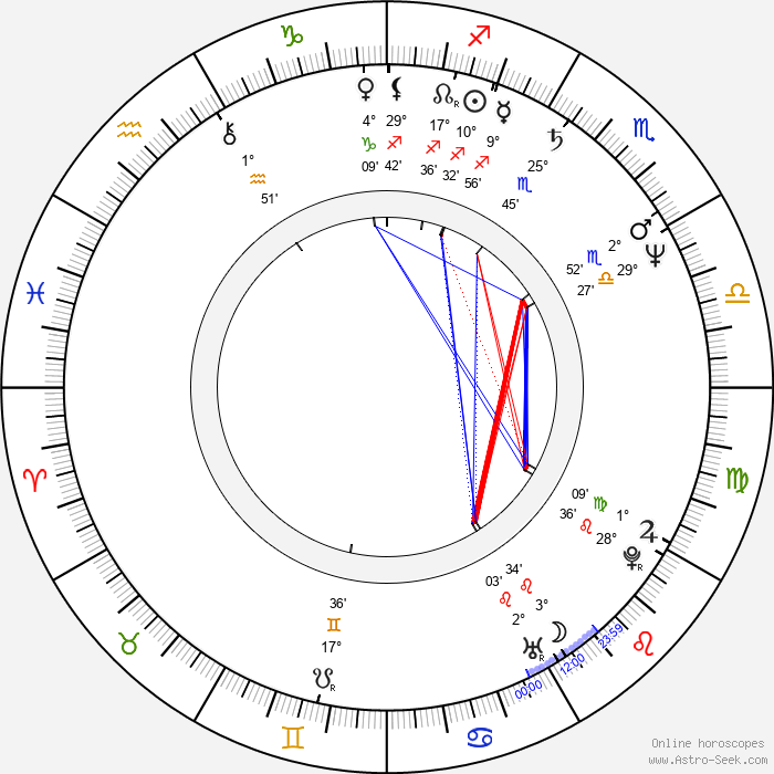 Jan Makan - Birth horoscope chart