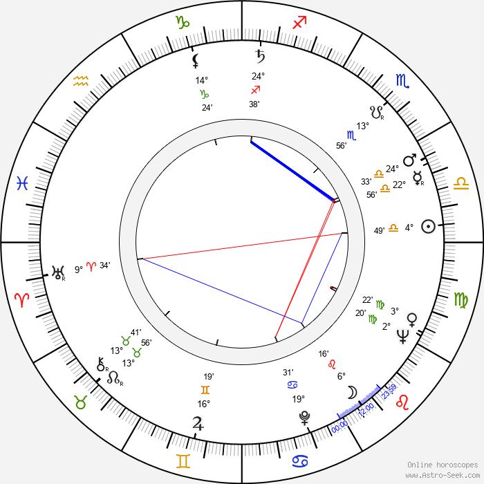 Jan Matyjaszkiewicz - Birth horoscope chart