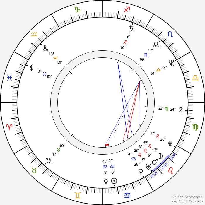 Jan Mazák - Birth horoscope chart