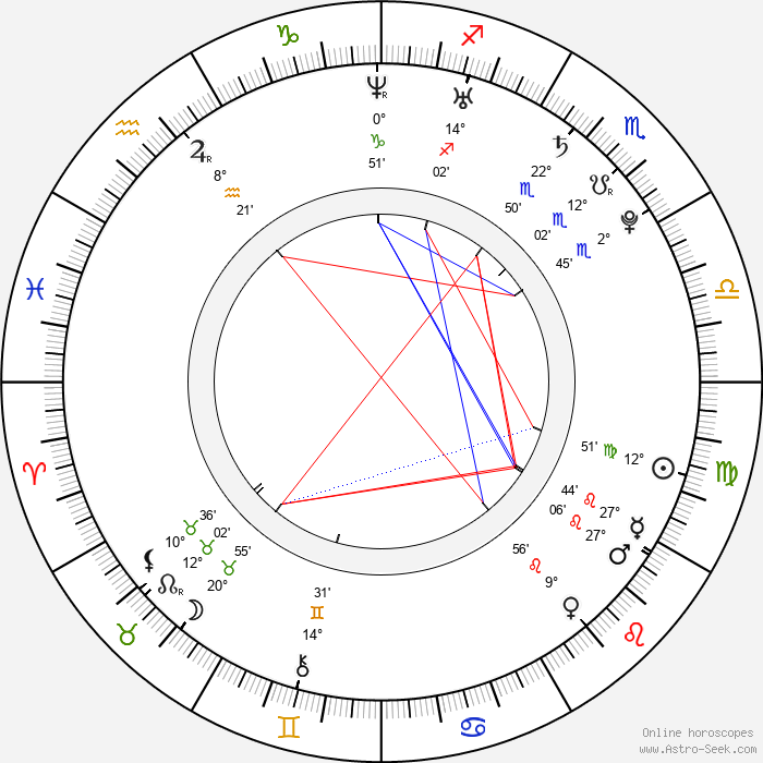 Jan Mazoch - Birth horoscope chart