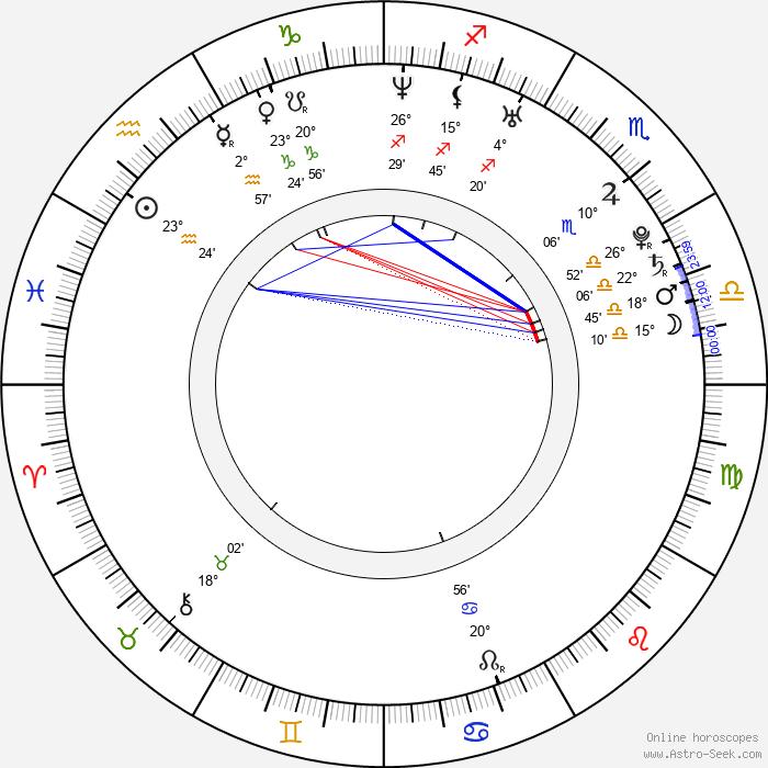 Jan Meduna - Birth horoscope chart
