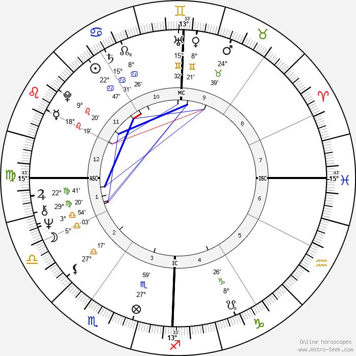 Jan-Michael Vincent - Birth horoscope chart