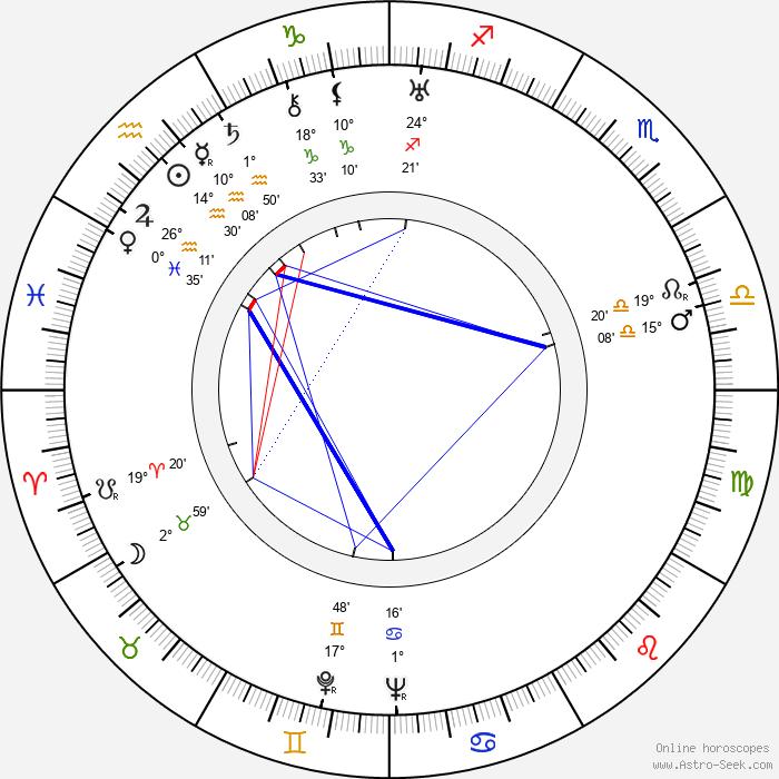 Jan Mikota - Birth horoscope chart