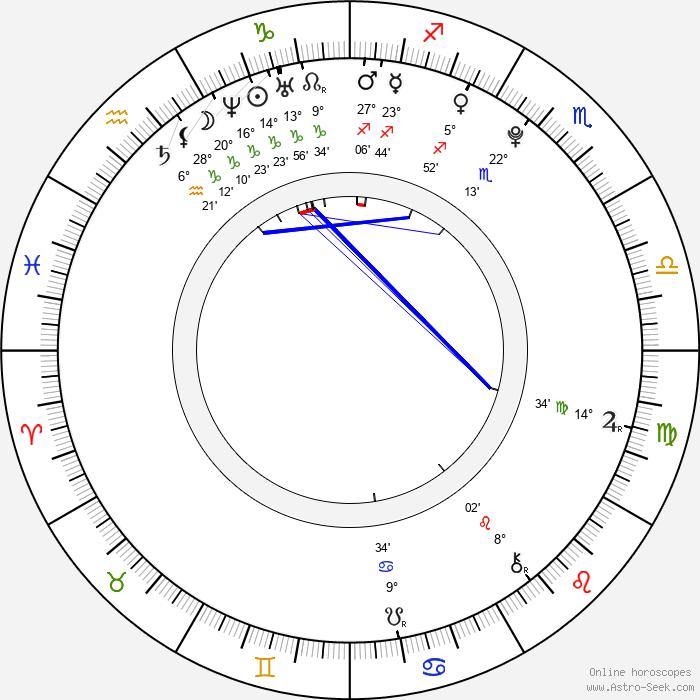 Jan Mikula - Birth horoscope chart