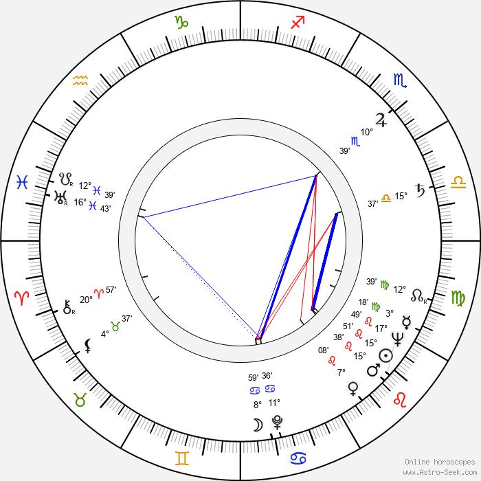 Jan Moštěk - Birth horoscope chart
