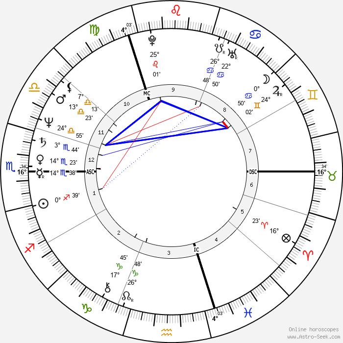 Jan Muylaert - Birth horoscope chart