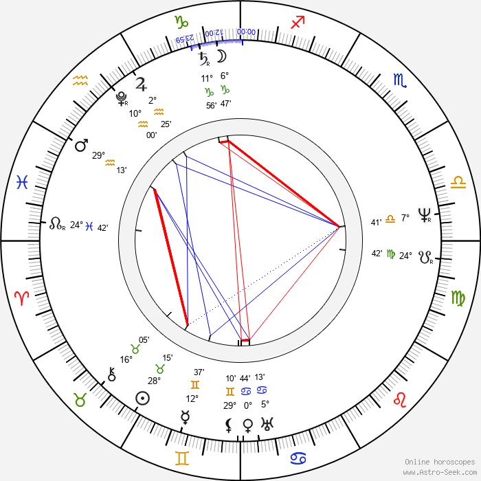 Jan Nepomuk Štěpánek - Birth horoscope chart
