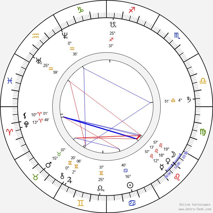 Jan Neruda - Birth horoscope chart