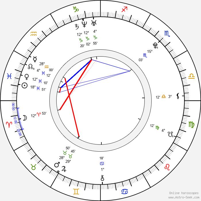 Jan Neuberg - Birth horoscope chart