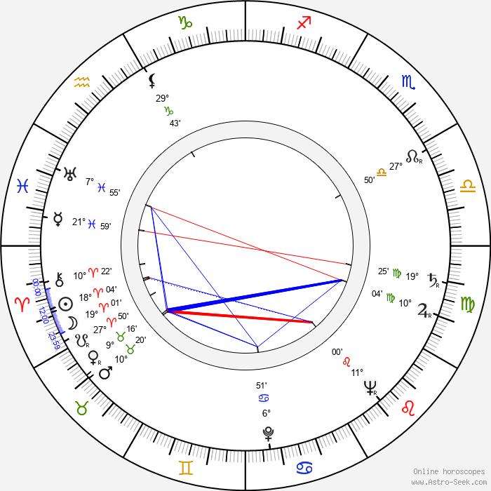 Jan Novák - Birth horoscope chart