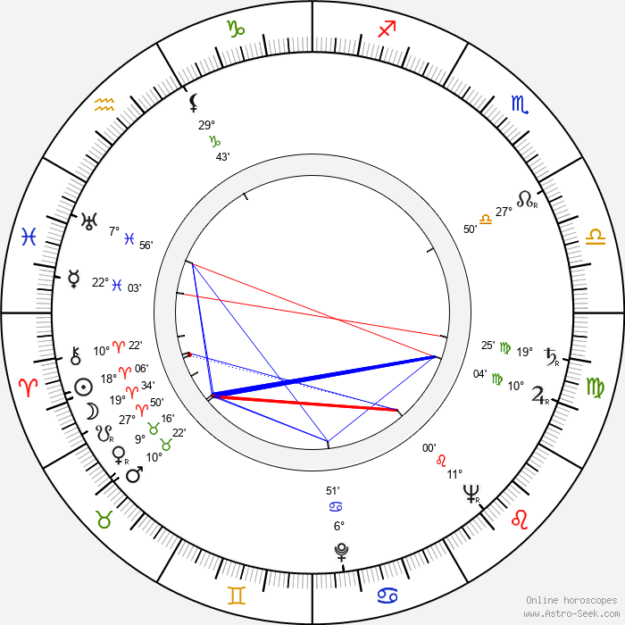 Jan Novák - Birth horoscope chart