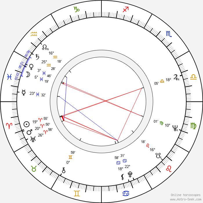 Jan Nygren - Birth horoscope chart