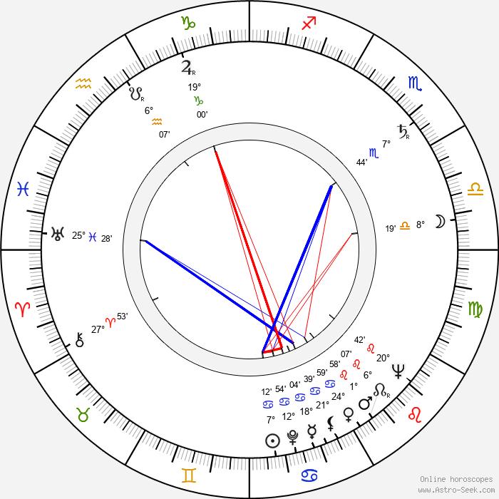 Jan Oliva - Birth horoscope chart