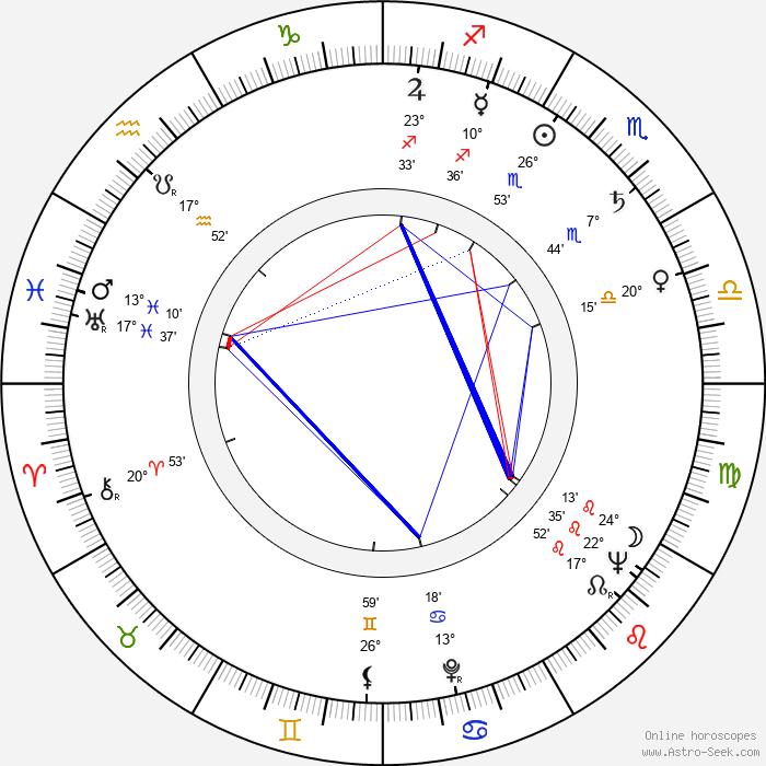 Jan Otčenášek - Birth horoscope chart