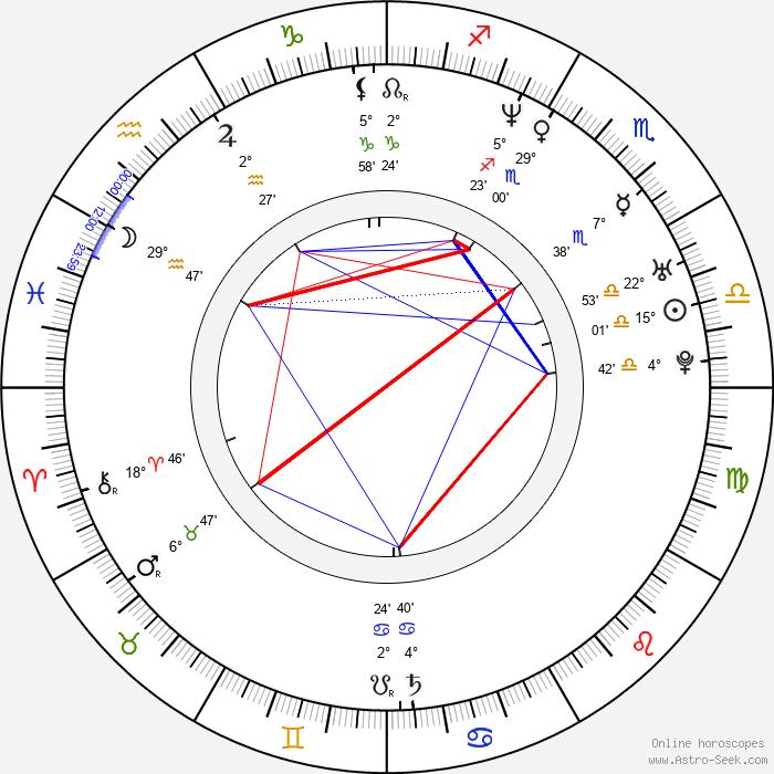 Jan Pavel Filipenský - Birth horoscope chart