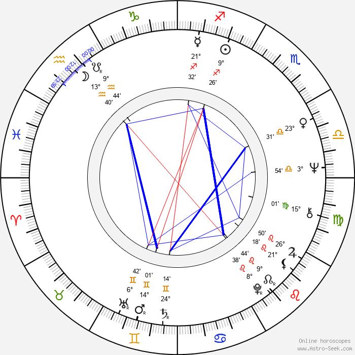 Jan Pawel Kruk - Birth horoscope chart