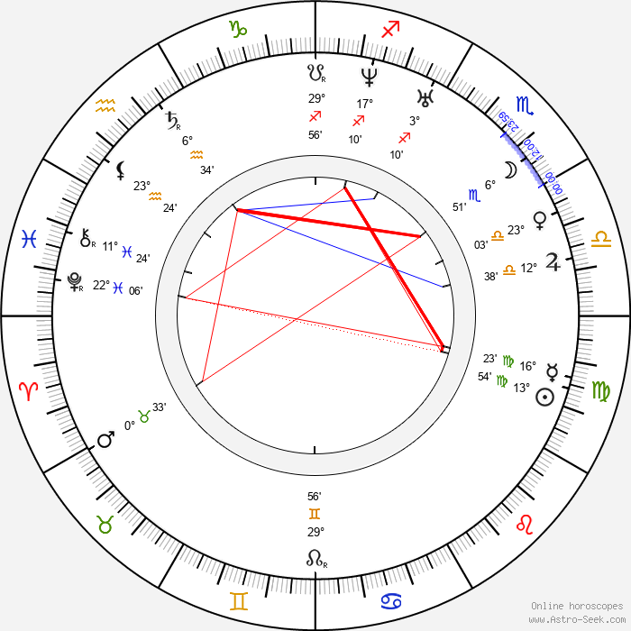 Jan Perner - Birth horoscope chart