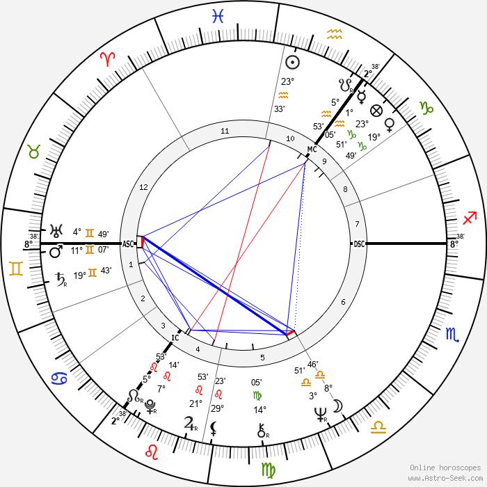 Jan Peszek - Birth horoscope chart