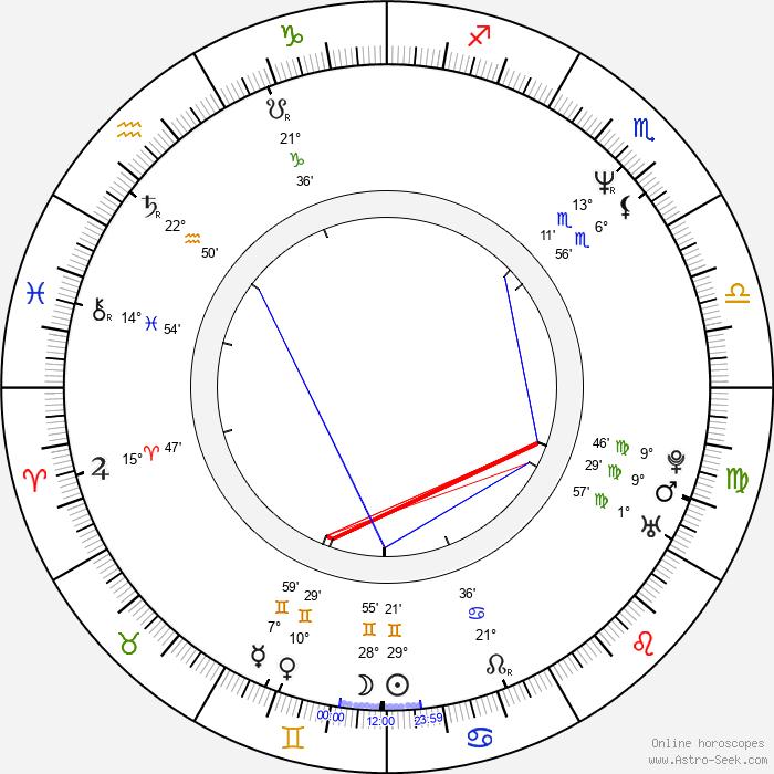 Jan Pinkava - Birth horoscope chart