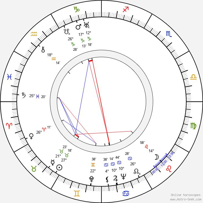 Jan Pivec - Birth horoscope chart