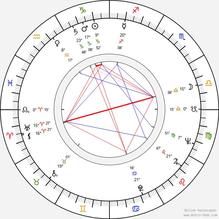 Jan Počepický - Birth horoscope chart