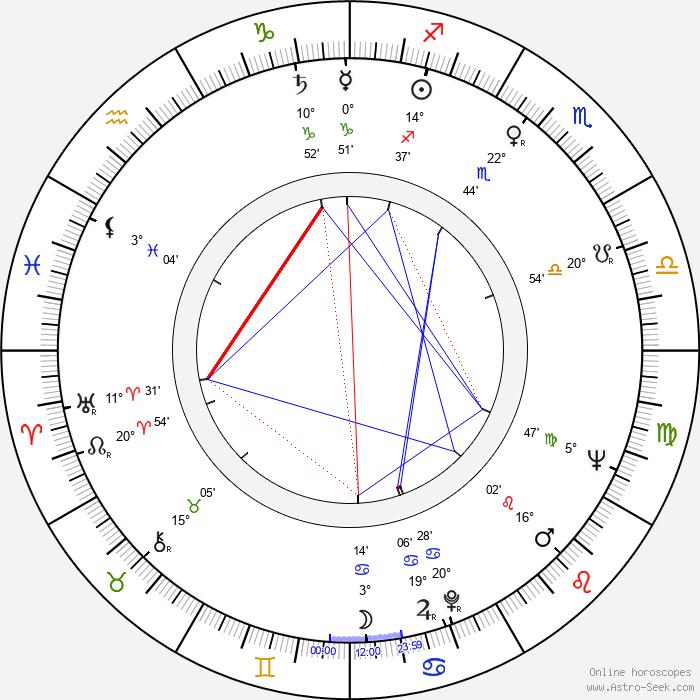 Jan Pohan - Birth horoscope chart
